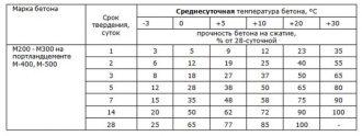 Температура замерзания бетона заливка бетона цена за куб вручную в москве