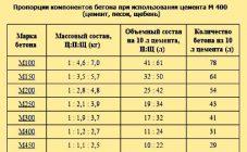 пропорции керамзитобетона для стяжки пола по грунту