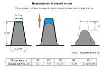 Проверка подвижности бетона цементные растворы ооо