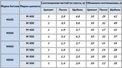 Бетономешалка пропорции бетона столбы из прессованного бетона купить