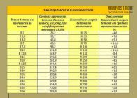 Маркировка гидротехнического бетона северобайкальск купить бетон