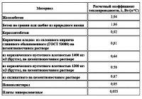 Расчет теплопроводности керамзитобетона пенза бетон 58