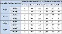 Бетон пропорция гравий дробление бетона москва